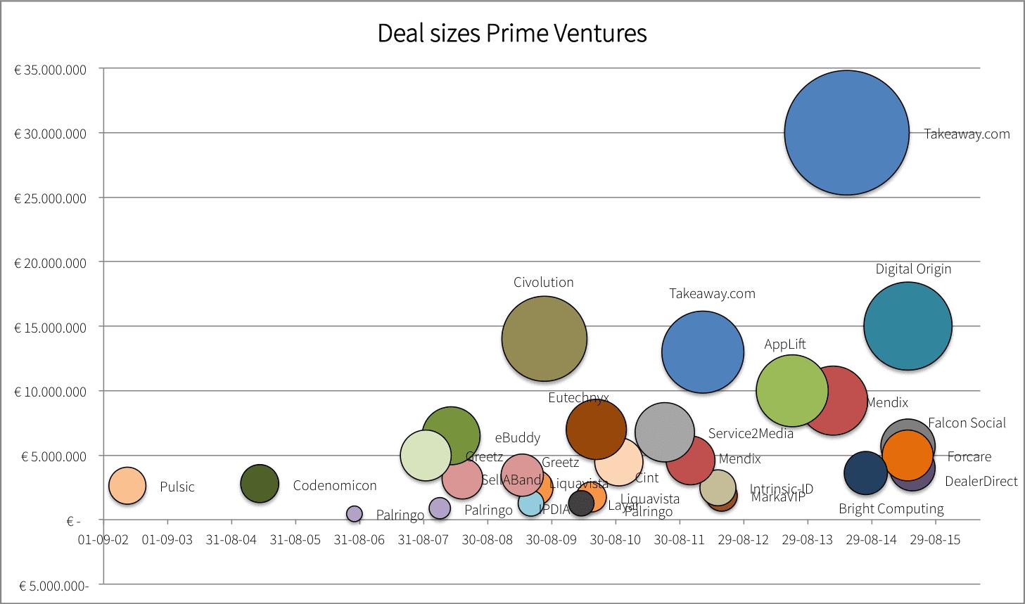 De investeringsbedragen van Prime Ventures per deal.