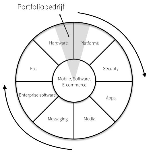 Het Rad van Fortuin van Prime Ventures