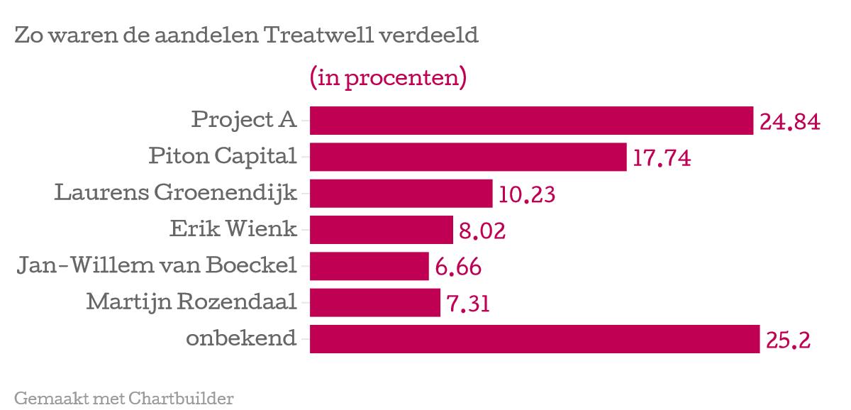 Zo-waren-de-aandelen-Treatwell-verdeeld-in-procenten-_chartbuilder