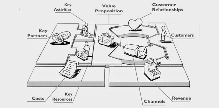 Business Model Canvas - Basis