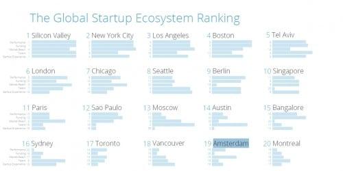 BREKEND! Amsterdam met stip in top-20 wereldwijde startup-ecosystemen