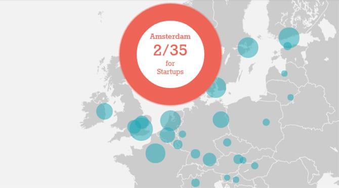 Nu officieel: Amsterdam is een van de beste startup-steden van Europa
