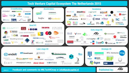 Dit zijn de beste blogposts over het Nederlandse startup ecosysteem in 2015