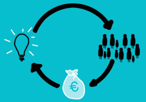 Overleeft crowdfunding straks wel de verplichte investeringstoets?