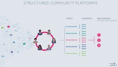 structured-community-platforms-small