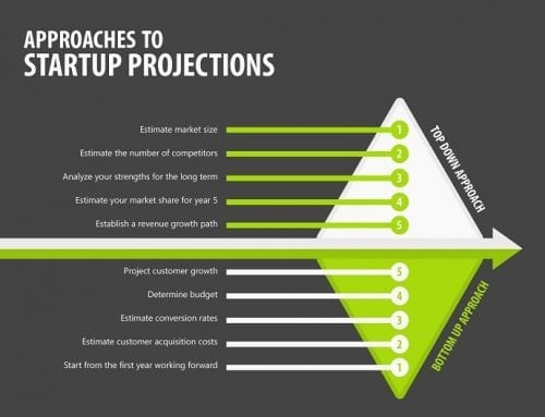 How to prepare your Startup Financial Projections