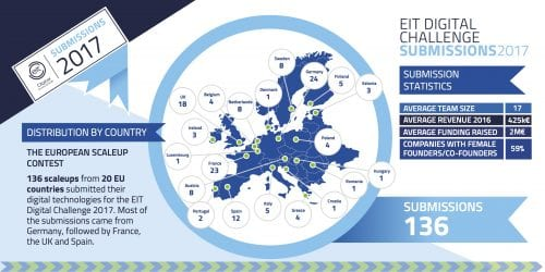 The EIT Digital Challenge 2017 commences, landing 136 submissions for their prestigious scaleup competition