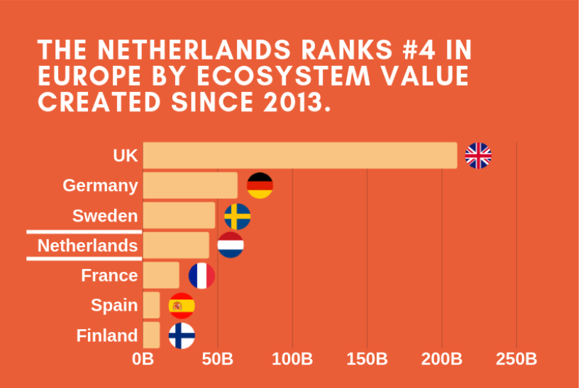 Dutch startup landscape is booming: Top 7 European countries where tech ecosystem is heating up