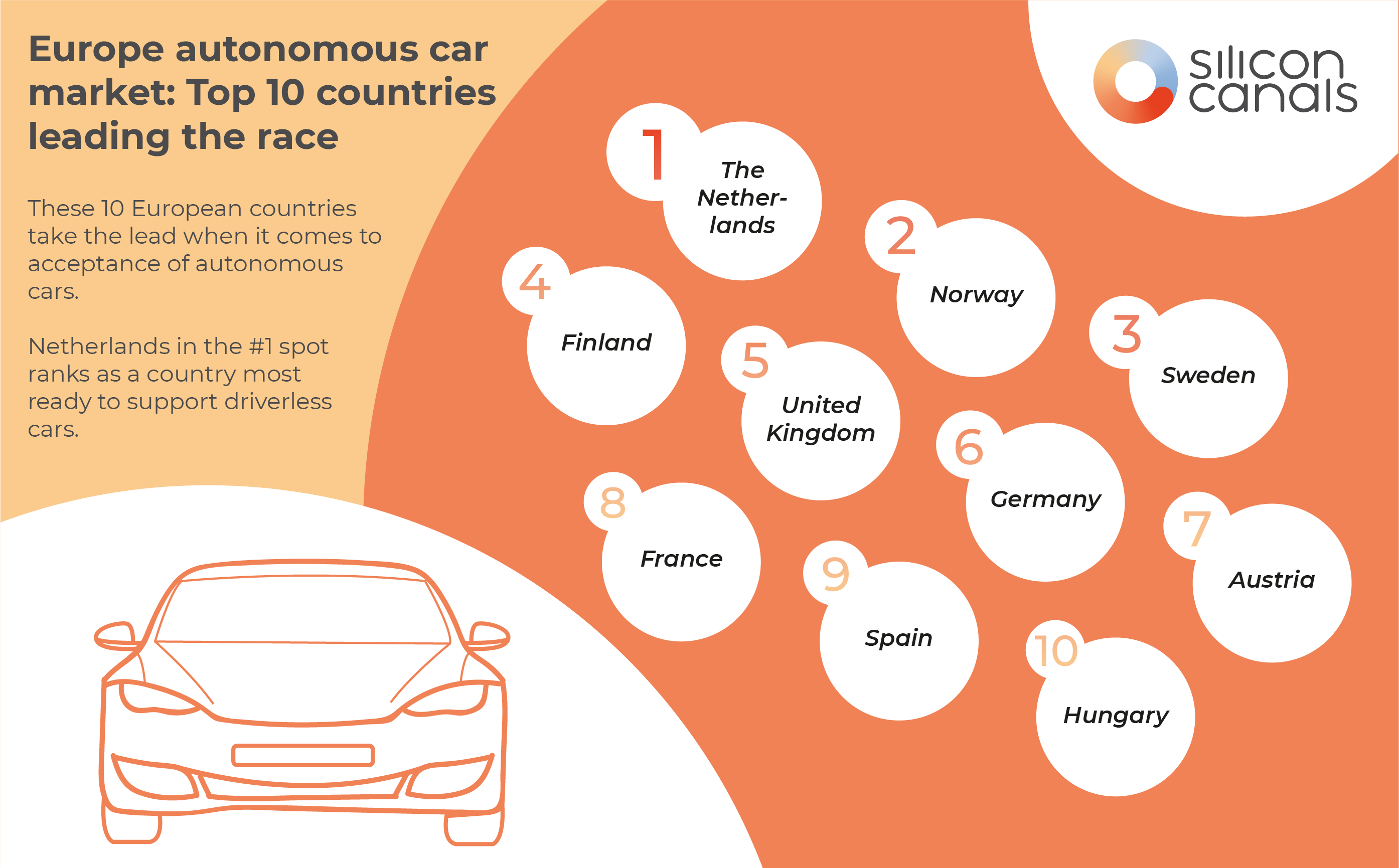 Europe autonomous car market: Top 10 countries leading the