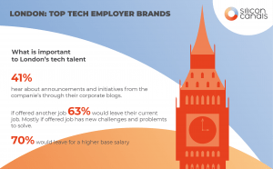 London: These are the top tech employer brands in 2019