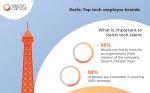 The top tech employer brands in Paris in 2019