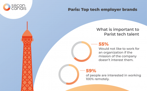 The top tech employer brands in Paris in 2019