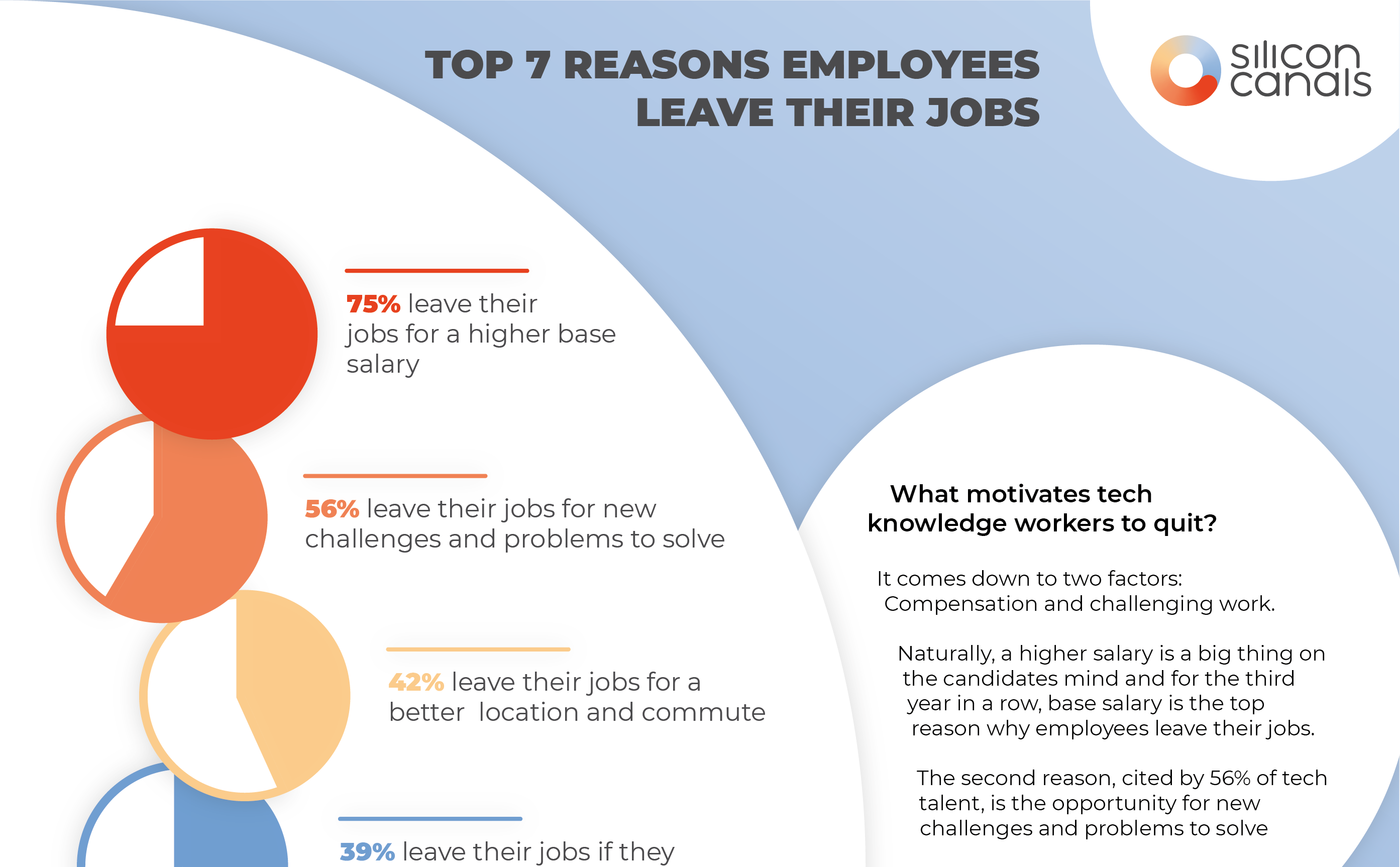 These are the top 7 reasons why employees leave their job