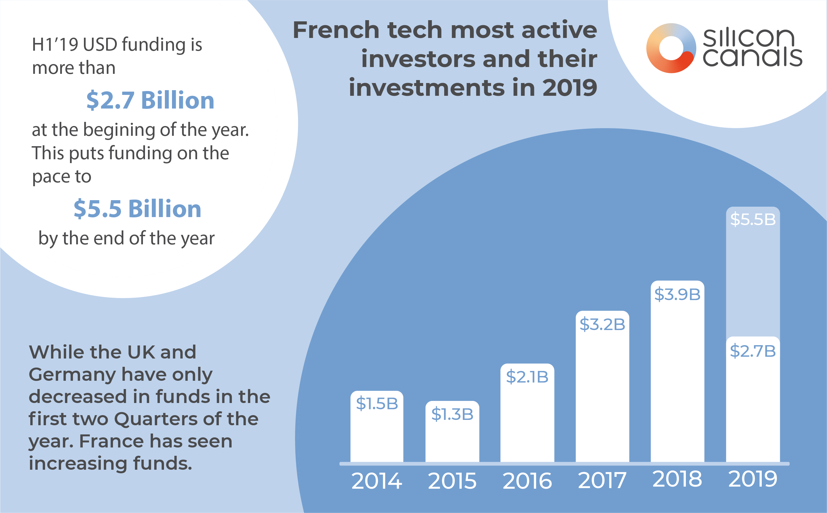 The most active French tech investors and their investments in 2019