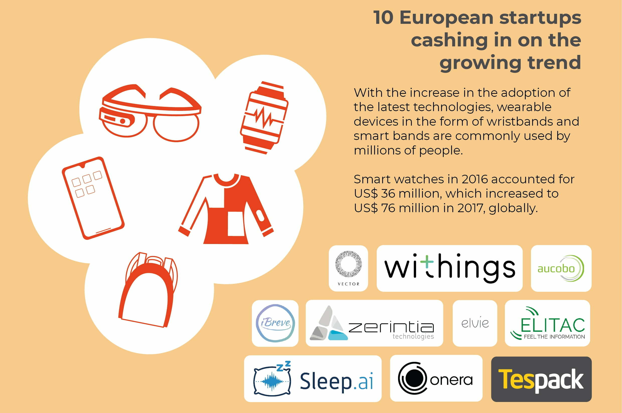Smart wearable market estimated to surge new heights: 10 European startups cashing in on the growing trend