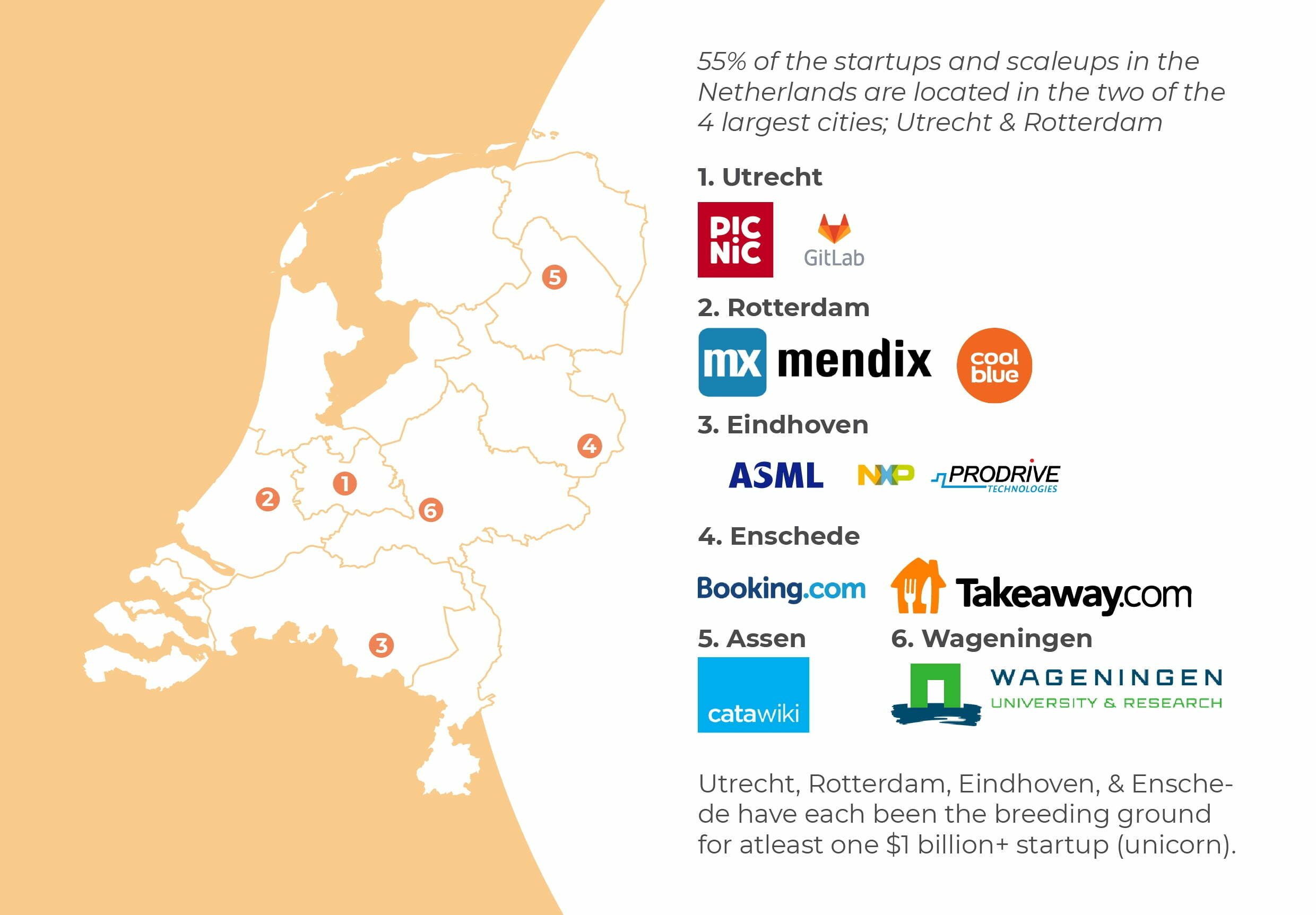 6 prospering tech startup cities in the Netherlands apart from Amsterdam
