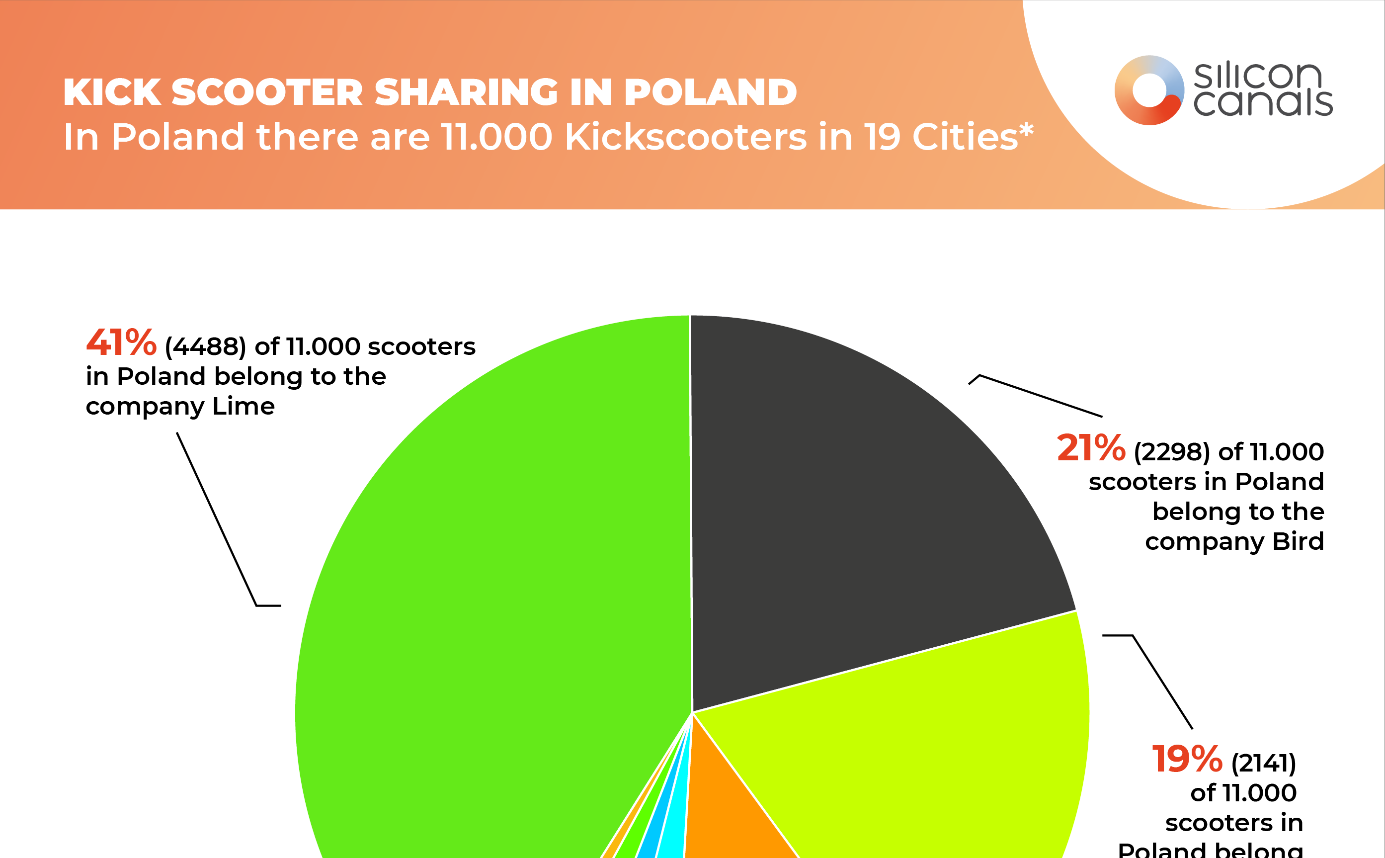 8 hottest kick scooter sharing startups leading the race in Poland this year